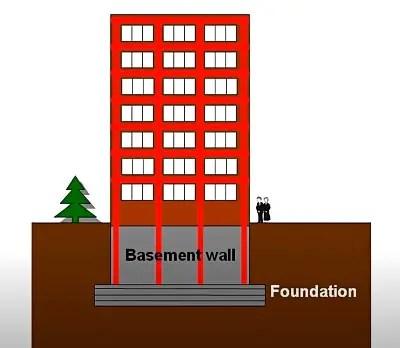 Floating foundation - Advantage, Disadvantages, Design