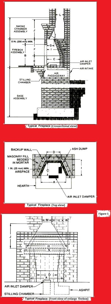 How to build a fireplace? Components of Masonry fire place- Procedure
