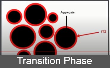 Transition phase of concrete- Effect of the transition phase of concrete