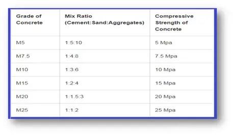 Standard Mixes Ratio (IS-456)