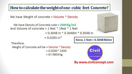 Weight of concrete per cubic foot - Step by step Calculation
