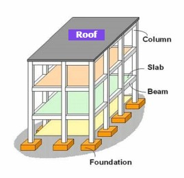 Complete Parts of a building in Construction | Sub-structure, and Super-Structure