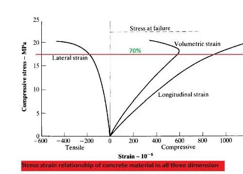 Concrete Stress strain Curve