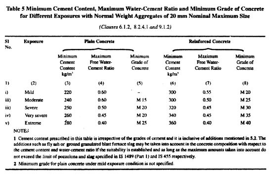 As per Table 5, of IS 456-2000 (Page-20)- Mix design of concrete for Grade M35, M30, M25, and M20 using IS Code