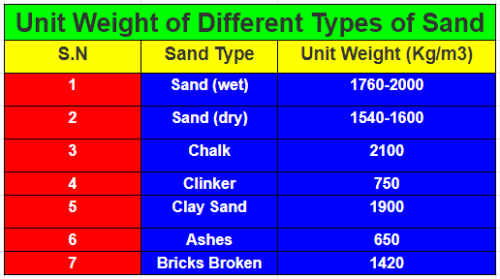 Weight of sand per cubic foot | how much does 1 cubic foot of sand weigh-Unit weight of different types of sand in Kg/m3