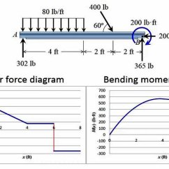 Bending Moment Diagram For Simply Supported Beam Vw Polo Mk4 Radio Wiring Draw Shear Force And | Type Of Construction Video