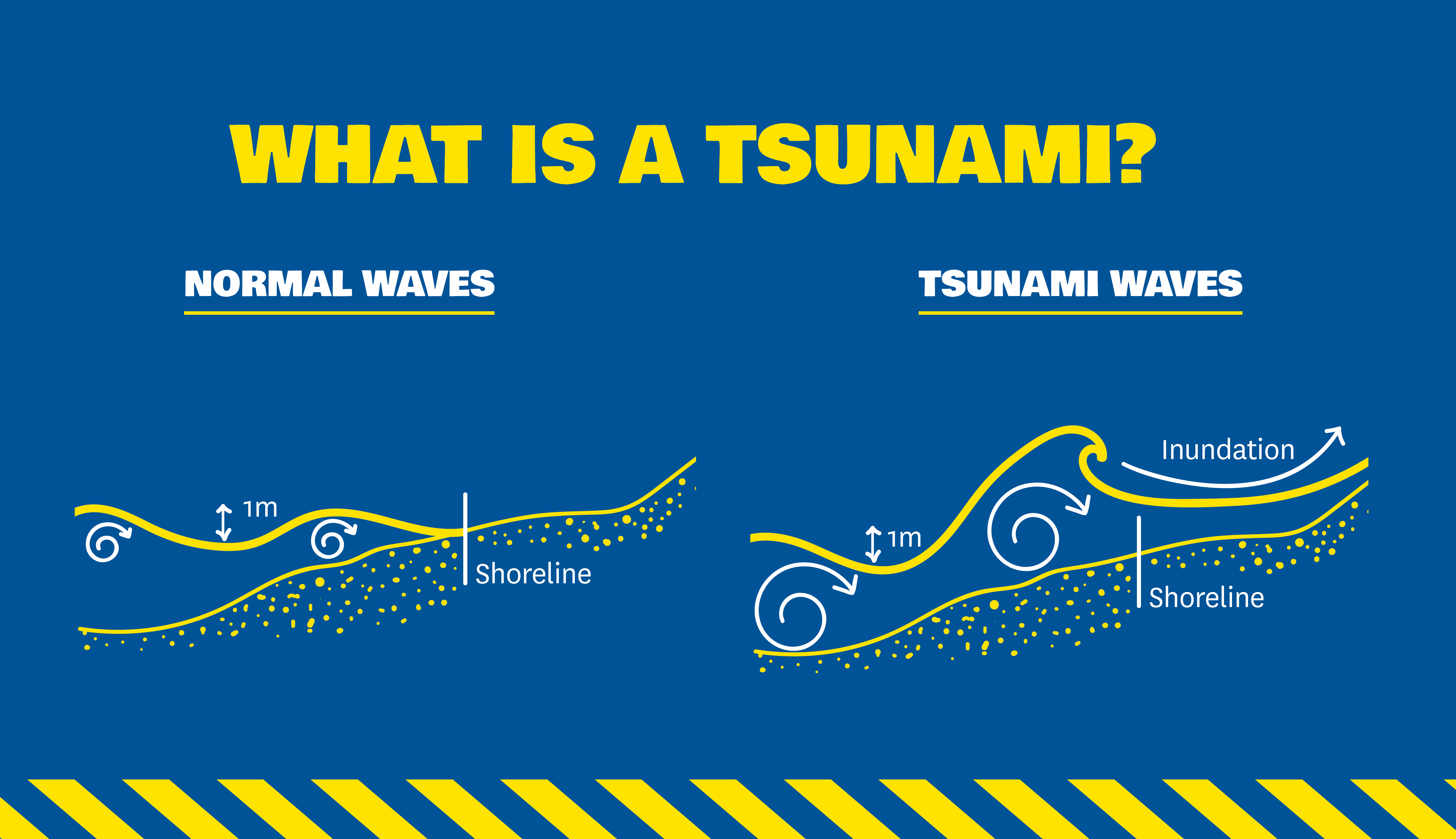 Tsunami Public Education  Ministry of Civil Defence and