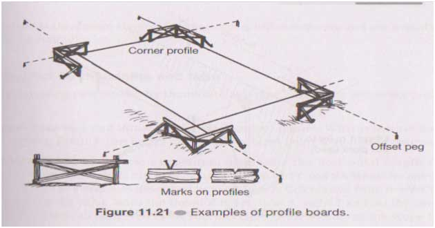 Layout of Building  Terminologies  Methods of Building