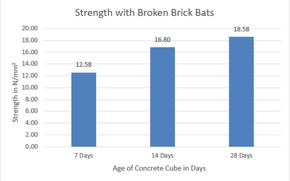 Compressive Strength Using Brick Bats