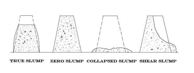 Slump Types