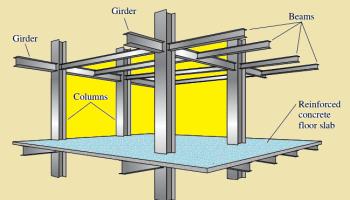 Basic Principles of Structural Analysis | Civil Engineering