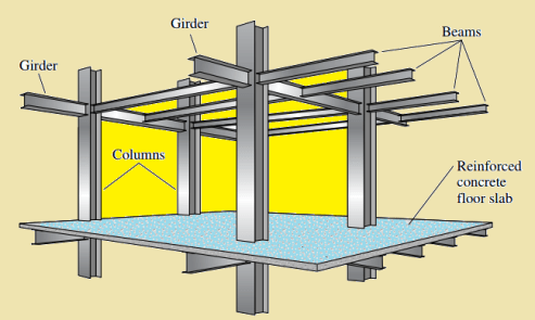 typical building frame