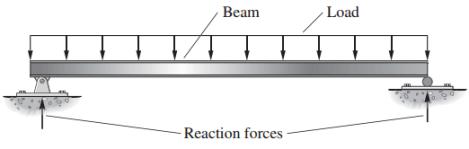 simple beam
