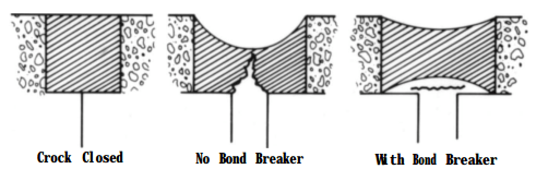 Effect of bond breaker