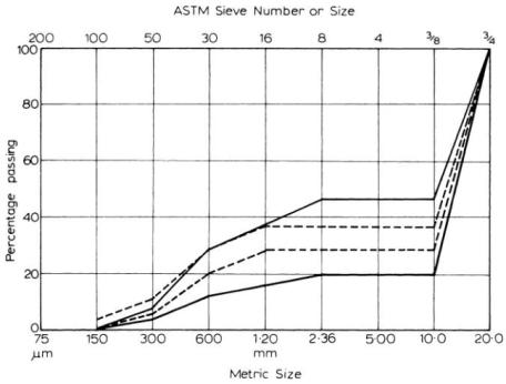 Typical gap gradings