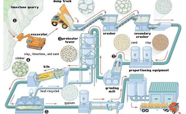 cement manufacture process