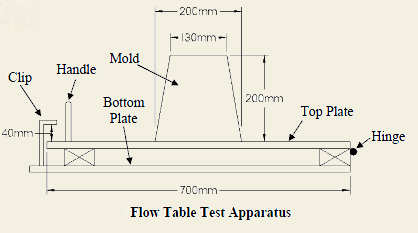 Flow table test