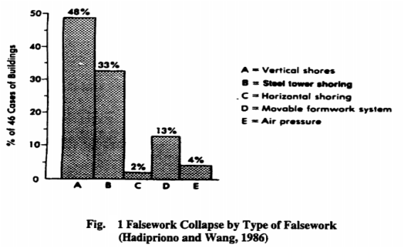Causes of Formwork Failures