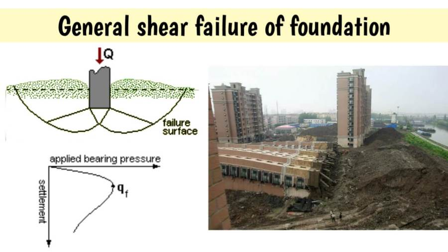 General shear failure of foundation