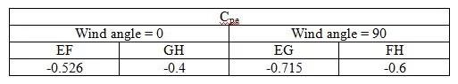 wind load coefficient calculation