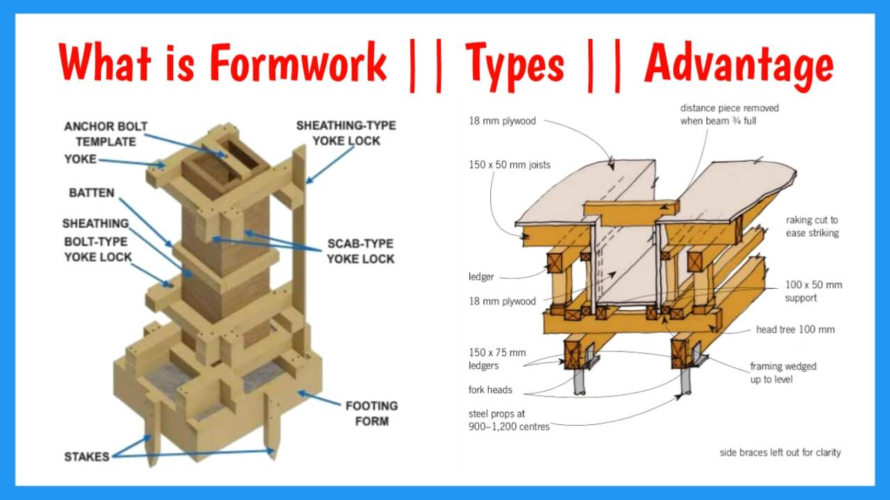 what is formwork in construction
