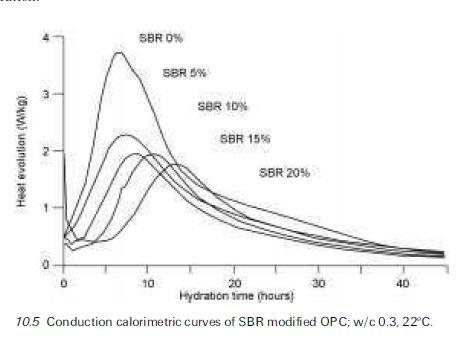 10.5 Conduction calorimetric curves of SBR modified OPC