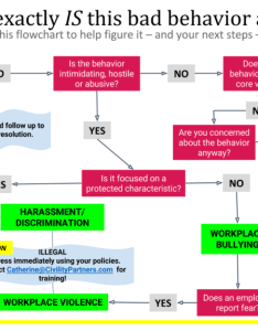 So  put together this handy flowchart that enables you to determine what type of bad behaviors are happening in your workplace along with the appropriate also exactly is behavior at work  civility rh civilitypartners