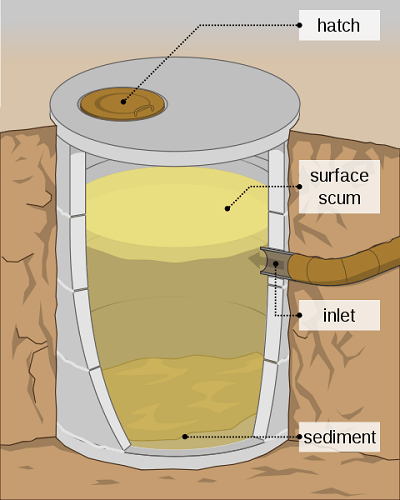 Schematic Diagram Of A Septic Tank