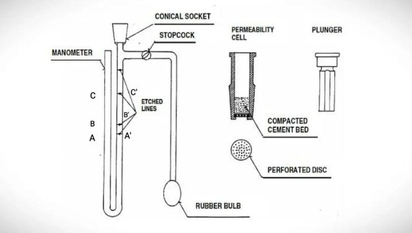 Blaine air permeability test of cement.
