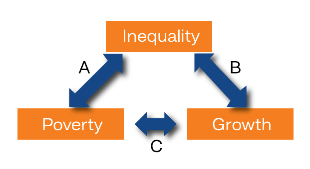 discuss the relationship between poverty and inequality images