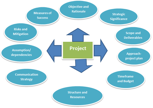 Major Components of Project Charter
