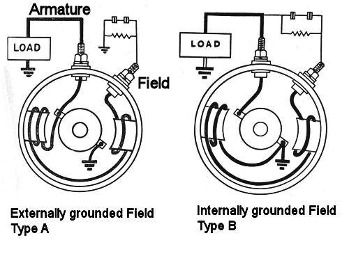 CJ3A Generators