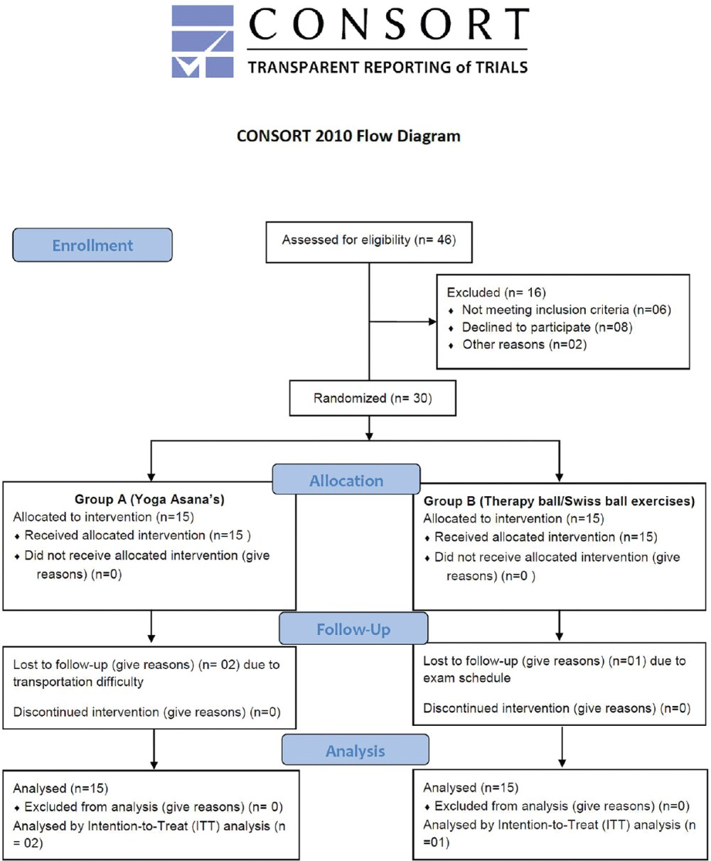medium resolution of figure 1 consolidated standards of reporting trials diagram describing the study flow