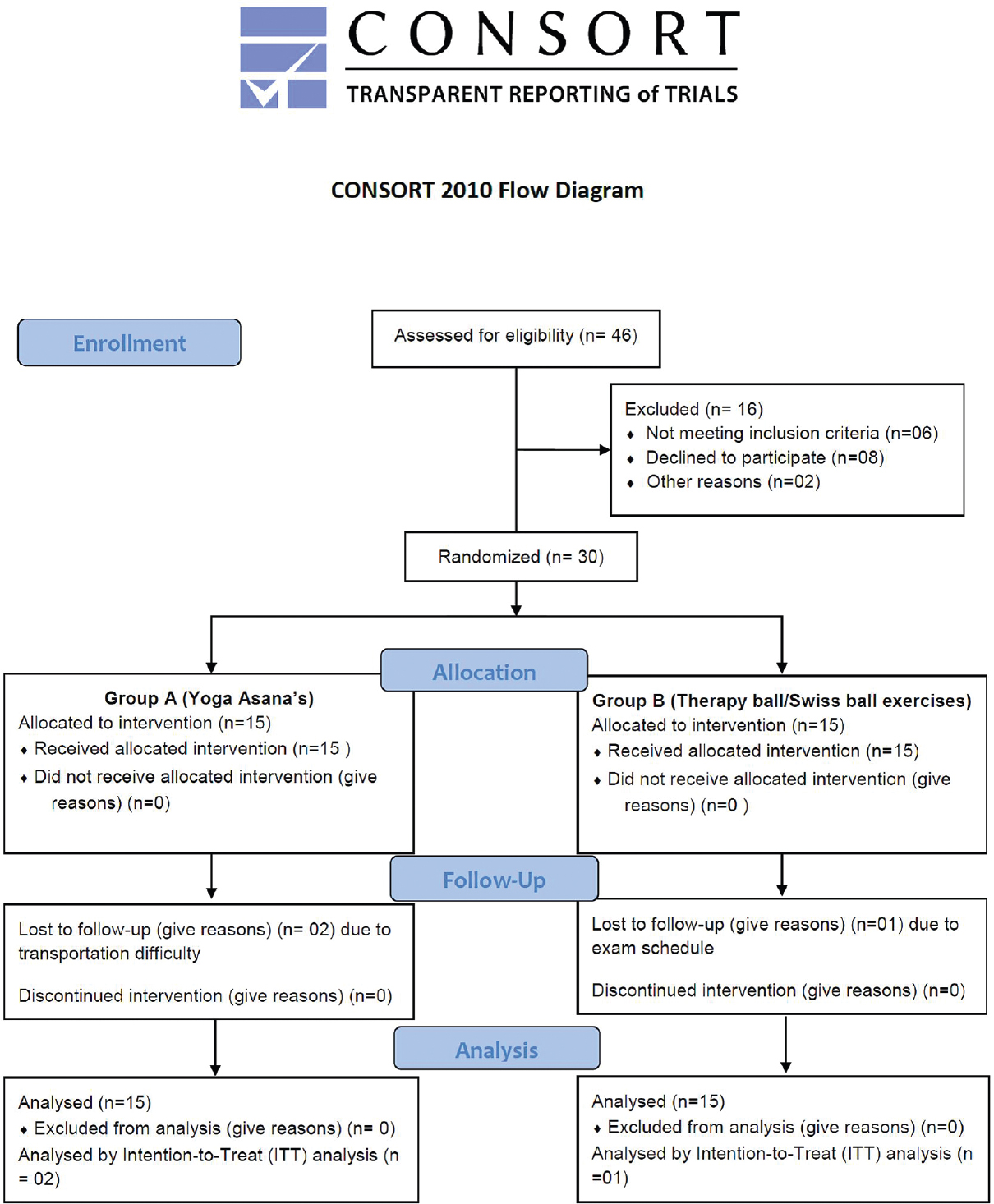 hight resolution of figure 1 consolidated standards of reporting trials diagram describing the study flow