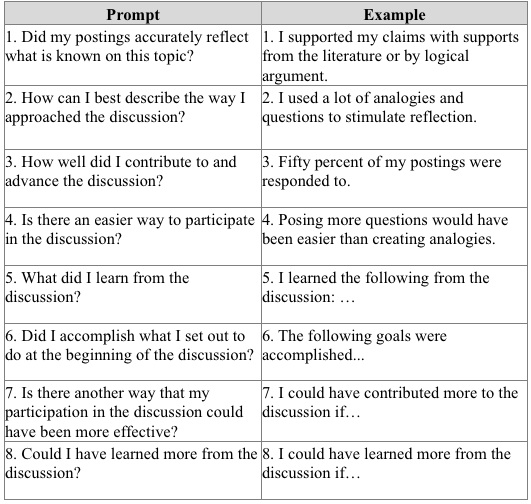 A Framework For Identifying And Promoting Metacognitive