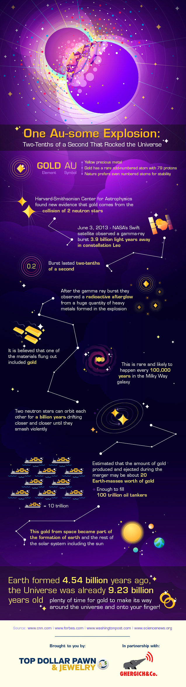 Infographic about gold production in neutron star collisions