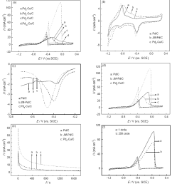 fig 4 cyclic voltammetry curves of ethanol oxidation catalyzed by pdx cu c catalysts in 1 mol l naoh 1 mol l c2h3oh solutions a the cyclic voltammetry  [ 861 x 933 Pixel ]