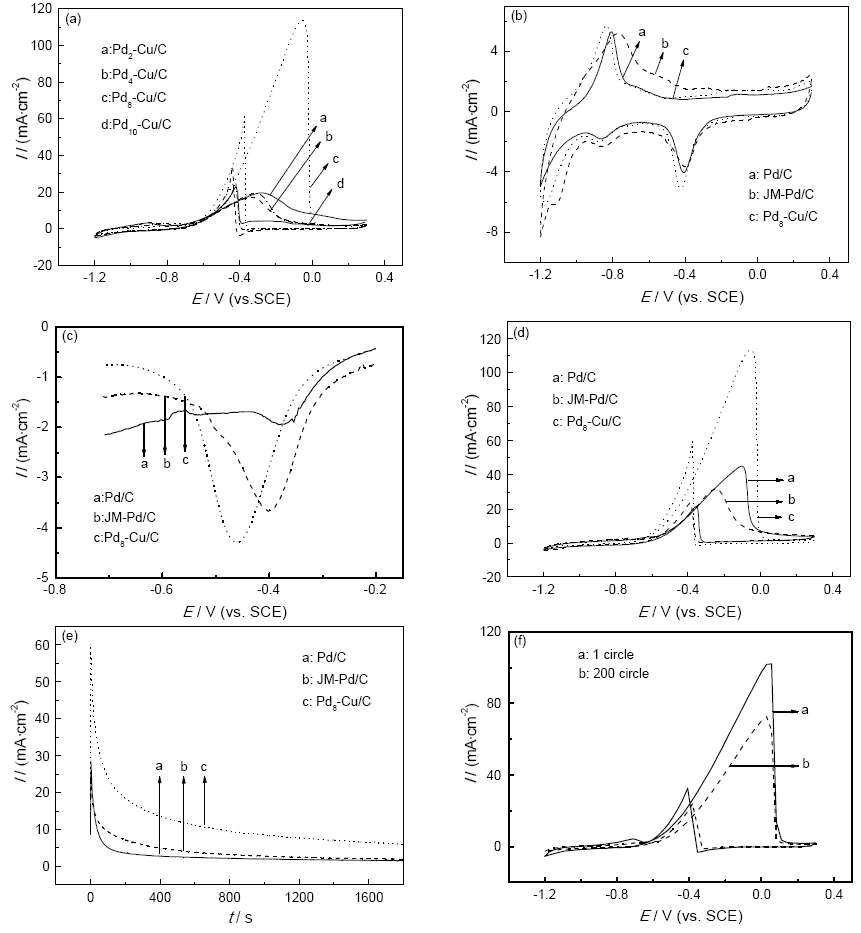 hight resolution of fig 4 cyclic voltammetry curves of ethanol oxidation catalyzed by pdx cu c catalysts in 1 mol l naoh 1 mol l c2h3oh solutions a the cyclic voltammetry