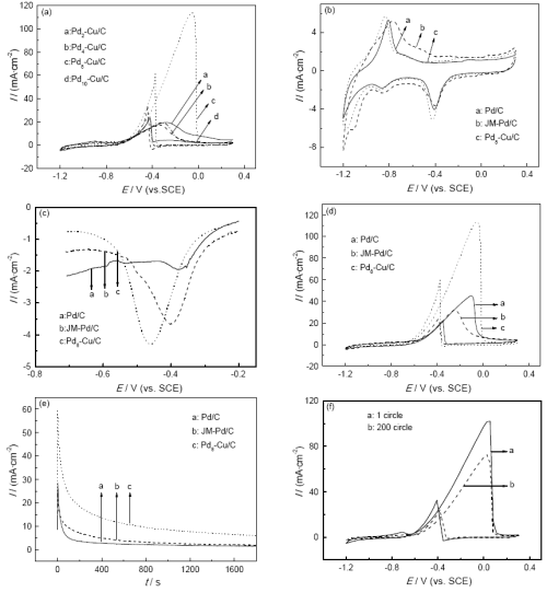 small resolution of fig 4 cyclic voltammetry curves of ethanol oxidation catalyzed by pdx cu c catalysts in 1 mol l naoh 1 mol l c2h3oh solutions a the cyclic voltammetry