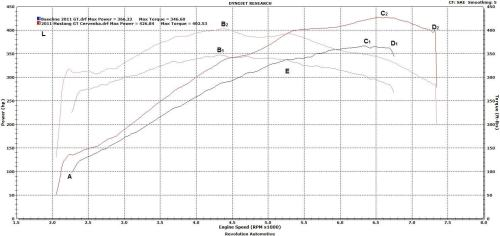 small resolution of mustang dyno chart with labels