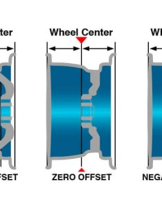Mustang wheels at cj pony parts also wheel backspacing and offset explained rh cjponyparts