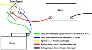 MiniStarter Wiring Instructions | Mustang Tech Articles