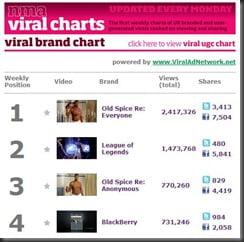 NMA Viral Brand Chart