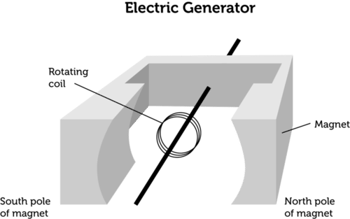 Simple Electric Generator Basic Conceptsdepiction Of The