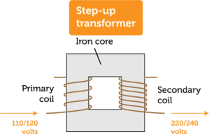 Schematic of a step up transformer