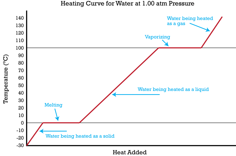 medium resolution of a heating curve summarizes the temperature change of a substance as heat is added