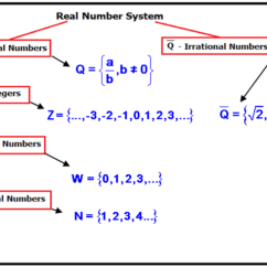 Irrational Number Diagram 5 3 Ls Coil Pack Wiring Real Line Graphs Ck 12 Foundation Positives Negatives Fractions And Decimals Are All Part Of The System Below Shows How Numbers In