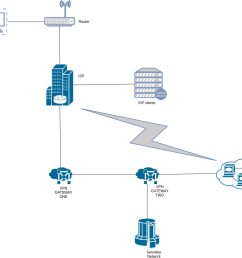 chained vpn connection [ 990 x 855 Pixel ]