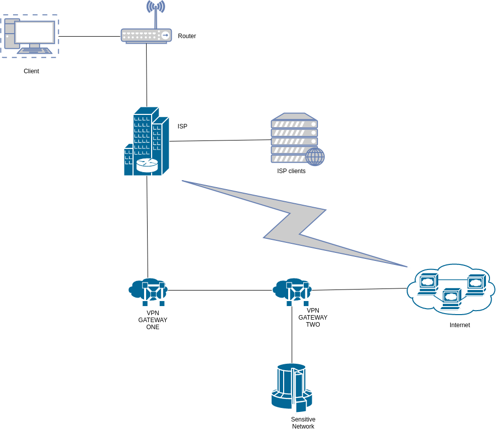 hight resolution of chained vpn connection