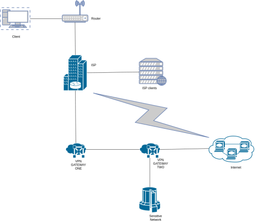 small resolution of no upfront costs an infrastructure as a service iaas in the cloud see pricing details torrent vpn 2ch for the azure virtual network pay as you go m